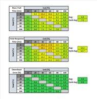 Acer Predator X27 Response Time Table