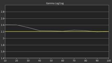 TCL FS3750 Pre Gamma Curve Picture