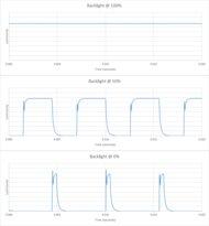 Hisense A6G Backlight chart