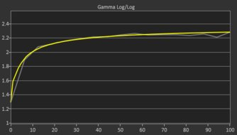 ASUS VG279Q Post Gamma Curve Picture