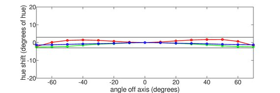 Dell S3422DWG Horizontal Hue Graph