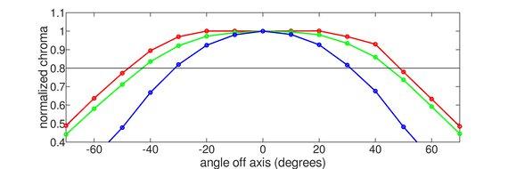 Dell S2719DGF Horizontal Chroma Graph