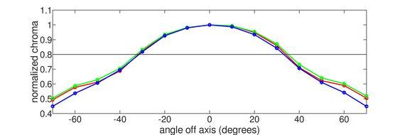 LG 27GP83B-B Vertical Chroma Graph