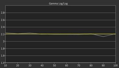 Sony X720E Pre Gamma Curve Picture
