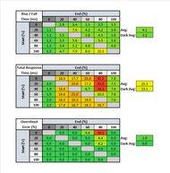 Dell S2719DGF Response Time Table