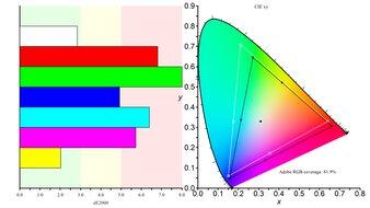 Dell S3222DGM Color Gamut ARGB Picture