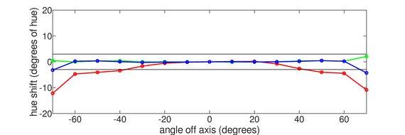 ViewSonic VX2758-2KP-MHD Vertical Hue Graph