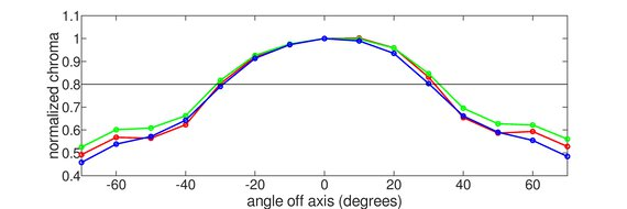 Acer Predator XB271HU Vertical Chroma Graph
