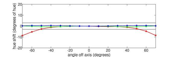 LG 38GN950-B Horizontal Hue Graph