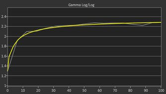 Gigabyte G32QC Post Gamma Curve Picture