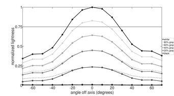 ASUS ZenScreen Touch MB16AMT Vertical Lightness Graph