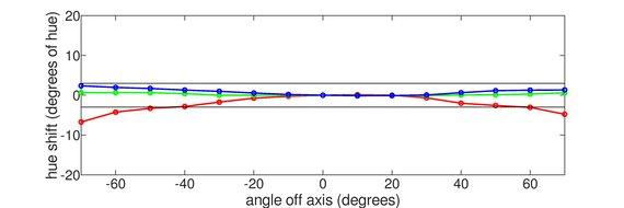 Gigabyte AORUS FI32U Vertical Hue Graph