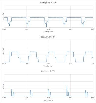 Samsung Q7FN/Q7/Q7F QLED 2018 Backlight chart