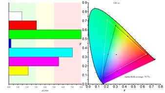 Dell S2721QS Color Gamut ARGB Picture
