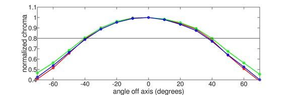 Acer Nitro XV282K KVbmiipruzx Horizontal Chroma Graph