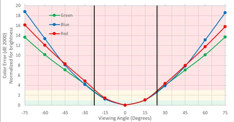 Dell D3218HN Vertical Color Shift Picture