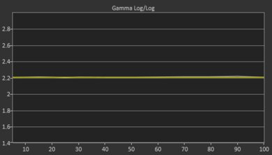 TCL S517 Post Gamma Curve Picture