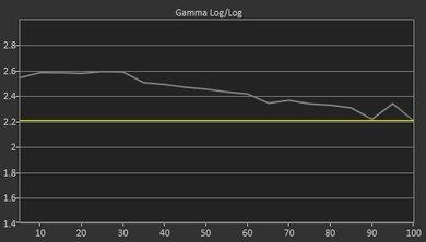 Samsung Q9F Pre Gamma Curve Picture