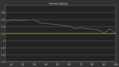 Samsung Q9F/Q9 QLED 2017 Pre Gamma Curve Picture