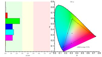 ASUS ProArt Display PA278QV Color Gamut sRGB Picture