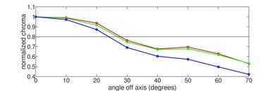 LG UK6300 Chroma Graph