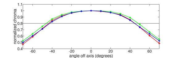 Dell UltraSharp U4021QW Horizontal Chroma Graph