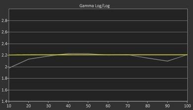 LG UF7700 Pre Gamma Curve Picture