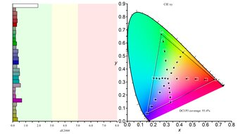 LG 38GN950-B Color Gamut DCI-P3 Picture