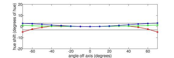ViewSonic VX2758-2KP-MHD Horizontal Hue Graph