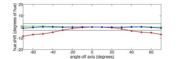 ViewSonic Elite XG270QG Vertical Hue Graph