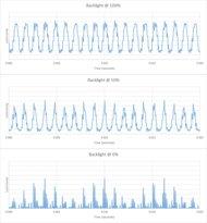 Hisense H8F Backlight chart