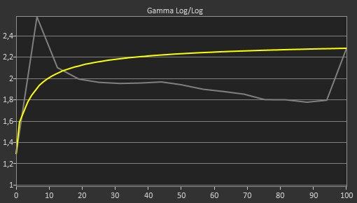 MSI Optix MPG27CQ Pre Gamma Curve Picture