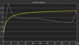 MSI Optix MPG27CQ Pre Gamma Curve Picture