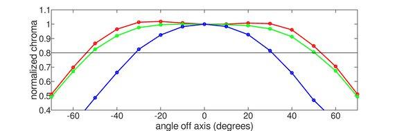 ViewSonic XG2402 Horizontal Chroma Graph
