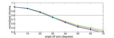 LG SM8600 Chroma Graph