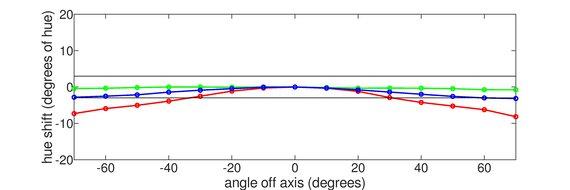 Samsung JG50 Vertical Hue Graph