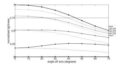 TCL 1 Series/D100 Lightness Graph