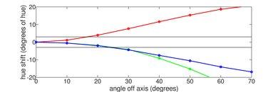 Hisense H8F Hue Graph