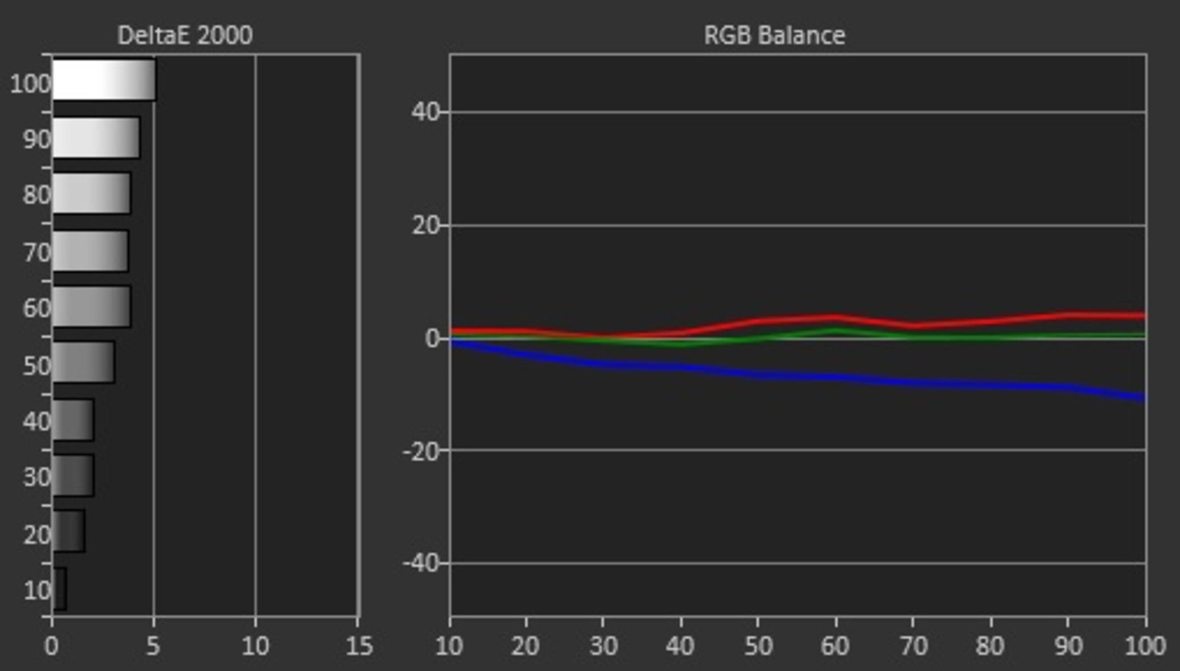 Sony W800C Review (KDL50W800C, KDL55W800C) - RTINGS com