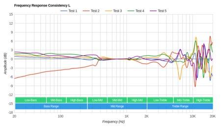 Audio-Technica ATH-MSR7NC Consistency L