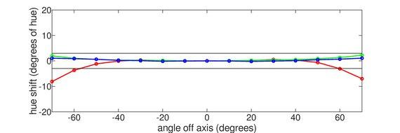 LG 27UK650-W Horizontal Hue Graph