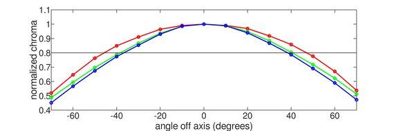 Gigabyte M27Q Horizontal Chroma Graph