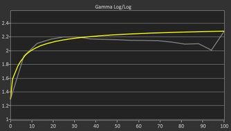 ASUS ROG Strix XG17AHPE Pre Gamma Curve Picture