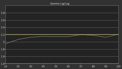 Hisense H8C Pre Gamma Curve Picture