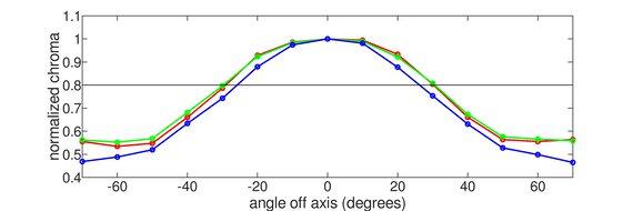 AOC CQ27G2 Vertical Chroma Graph