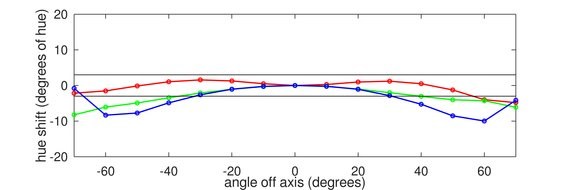 Acer Nitro XF252Q Horizontal Hue Graph