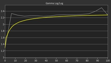Samsung CHG70 Pre Gamma Curve Picture