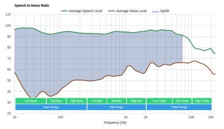 Logitech G433 Gaming Headset SpNR