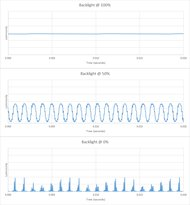 Samsung Q70/Q70R QLED Backlight chart