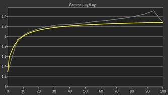 ViewSonic Elite XG270QG Pre Gamma Curve Picture